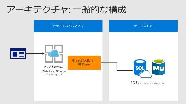    参考: Automatic regional failover for business continuity in Azure Cosmos DB https://docs.microsoft.com/ja-jp/azure/co...