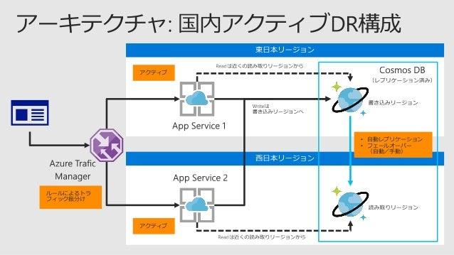 DAL005: Azure Cosmos DB を使った高速分散アプリケーションの設計パターン