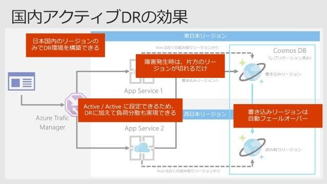 Cosmos DBのリソースモデル • • • Account Database Container Item = Collection Graph Table • ドキュメント • ストアドプロシージャ • トリガー • ユーザ定義関数 参考...