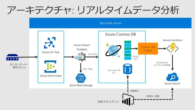  ﹣ ﹣  ﹣https://www.documentdb.com/sql/demo 参考: Azure Cosmos DB DocumentDB API: SQL 構文 https://docs.microsoft.com/ja-jp/a...