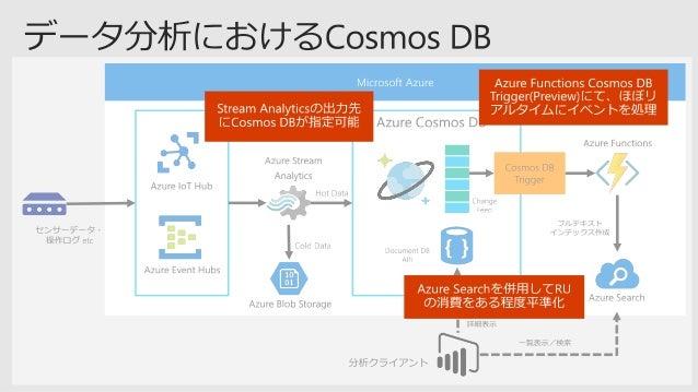  ﹣ ﹣ PM> Install-Package Microsoft.Azure.DocumentDB • TCP直接接続モードの例 • ポート範囲 10000 ~ 20000 を開けておく必要あり 参考: Azure Cosmos DB ....