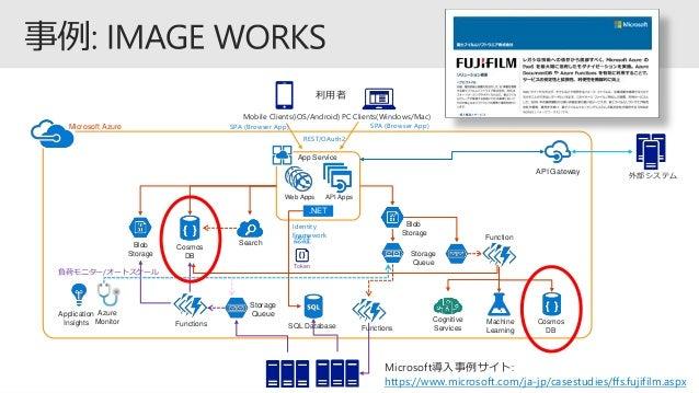 API Apps Search Cosmos DB Blob Storage 利用者 認証 App Service Microsoft Azure Storage Queue Blob Storage Functions Storage Que...