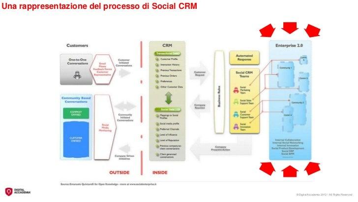 Una rappresentazione del processo di Social CRM                                                  © Digital Accademia 2012 ...