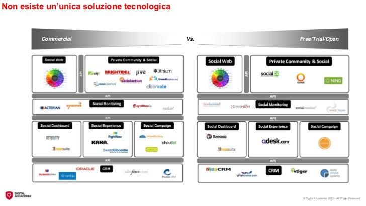 Non esiste un'unica soluzione tecnologica         Commercial                         Vs.   Free/Trial/Open                ...