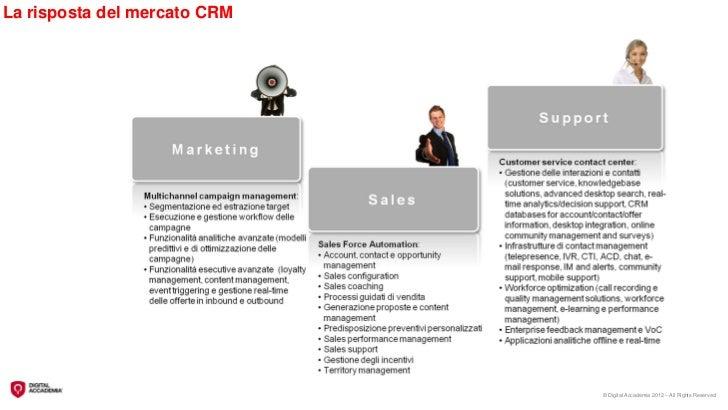 La risposta del mercato CRM                              © Digital Accademia 2012 – All Rights Reserved