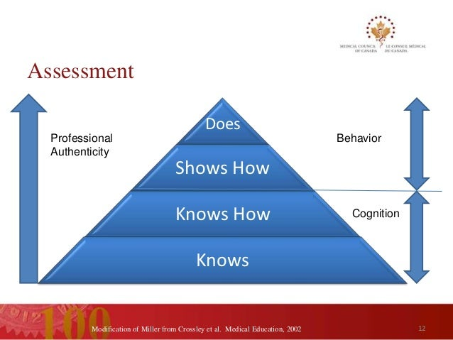 Blueprinting and choosing appropriate tools for assessment of student assessment malvernweather Choice Image