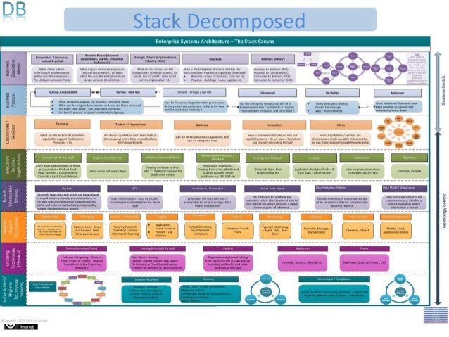 The Stack (Methods/Questions)Stack Decomposed ...