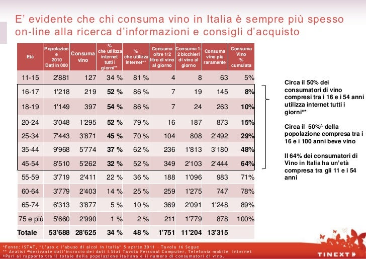 E' evidente che chi consuma vino in Italia è sempre più spesso        on-line alla ricerca d'informazioni e consigli d'acq...