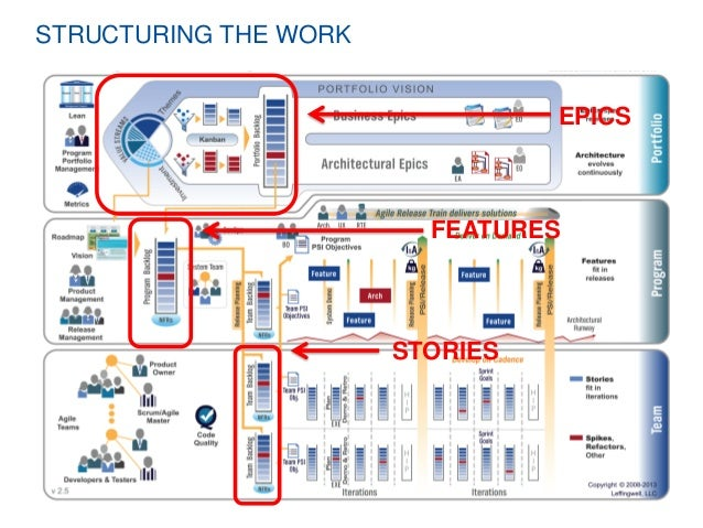 Adopting the Scaled Agile Framework: The Theory and the Practice - Da…