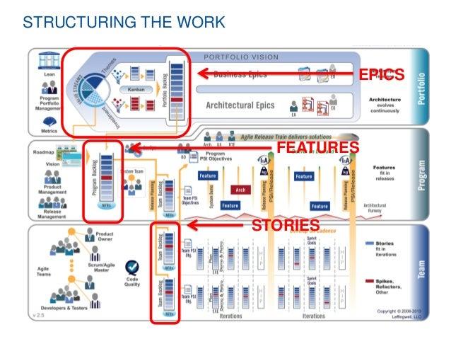 Scaled Agile Framework Pdf