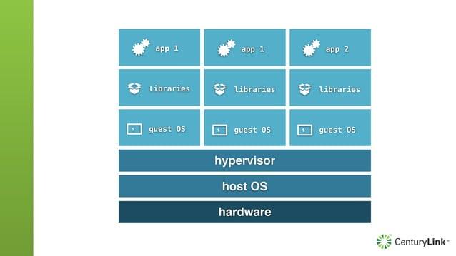 libraries app 1 libraries app 2 hardware host OS libraries app 1