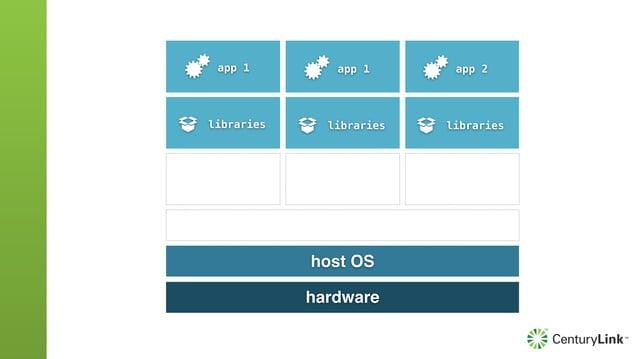 hardware host OS Docker Engine libraries libraries app 1 app 1 app 2