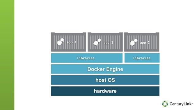 Docker Images An image is controlled by a Dockerfile docker build -t foo/bar . docker pull foo/bar