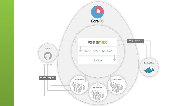 Microservice Composition with Docker and Panamax
