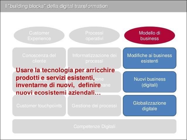 """I """"building blocks"""" della digital transformation Competenze Digitali Customer Experience Processi operativi Modello di bus..."""