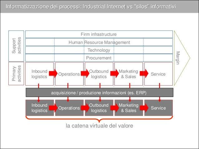 """i """"building blocks"""" della digital transformation Digital capabilities Customer Experience Processi operativi Modello di bu..."""