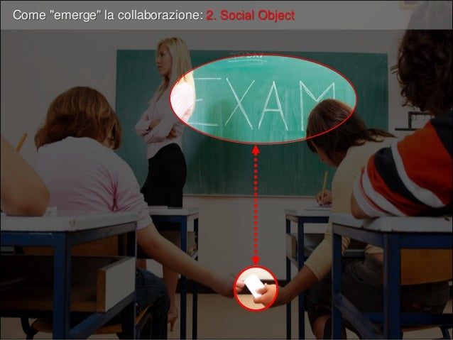 Obiettivi Comuni Social Objects Strumenti comunicazione Relazione Sociale collaborazione emergente Contenuti aziendali: • ...