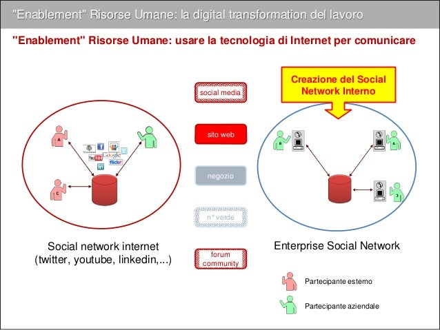 "negozio n° verden° verde CUSTOMER EXPERIENCE PROCESSI OPERATIVI sito web social media supporto tecnico forum community ""En..."