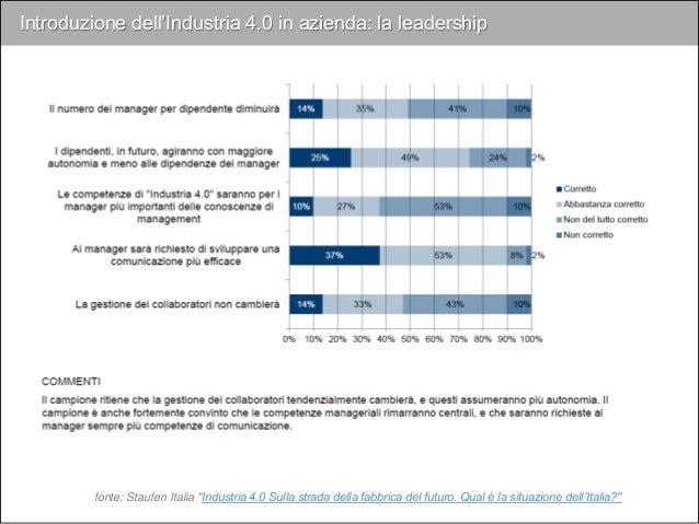 Leadership Transazionale Questo ruolo richiede di organizzare e dirigere i dipendenti al fine di garantire l'esecuzione ef...