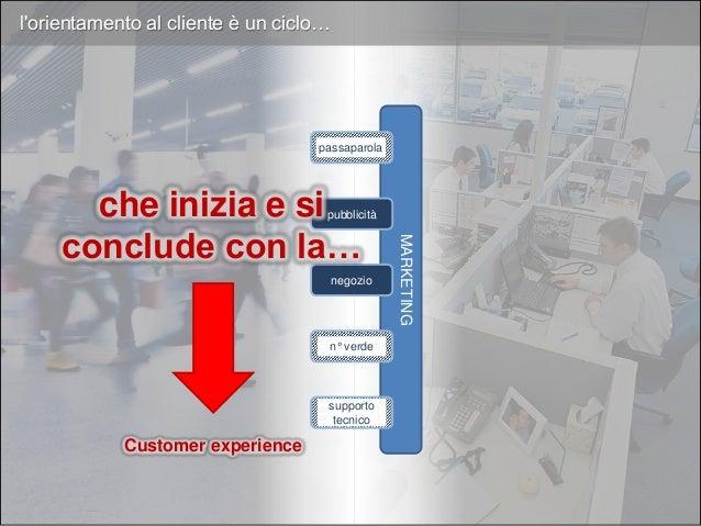 Customer feedback MARKETING pubblicità negozio passaparola Miglior prodotto/servizio Idee di miglioramentoCustomer experie...