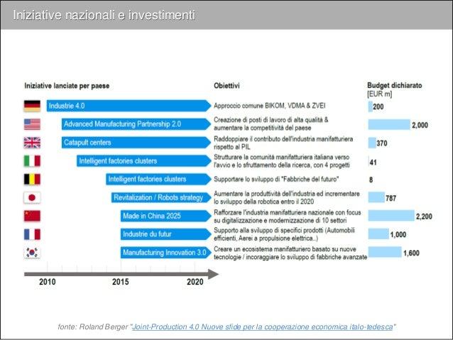 L'Agenda Digitale Tedesca e l'Industrie 4.0 Autore dell'iniziativa: Governo Federale Tedesco - Investimenti: oltre € 400m ...