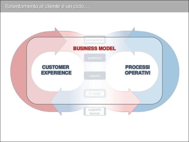 PROCESSI OPERATIVI BUSINESS MODEL CUSTOMER EXPERIENCE come stanno cambiando con la tecnologia ? l'orientamento al cliente ...