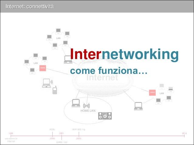 Internet Internet: connettività 1995 uso comm.le Internet 2014 www www 2000 ADSL 2001 GPRS / 3G 2003 WIFI 802.11g HOME LAN...