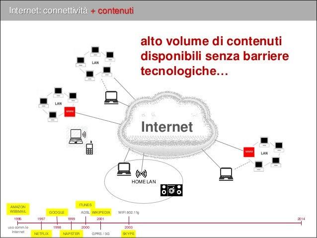 Internet Internet: connettività + contenuti 1995 uso comm.le Internet 2014 www www 2000 ADSL 2001 GPRS / 3G 2007 IPHONE 20...