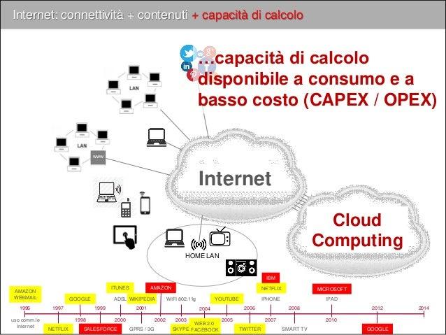 Internet Internet: connettività + contenuti + capacità di calcolo www HOME LAN Cloud Computing …capacità di calcolo dispon...