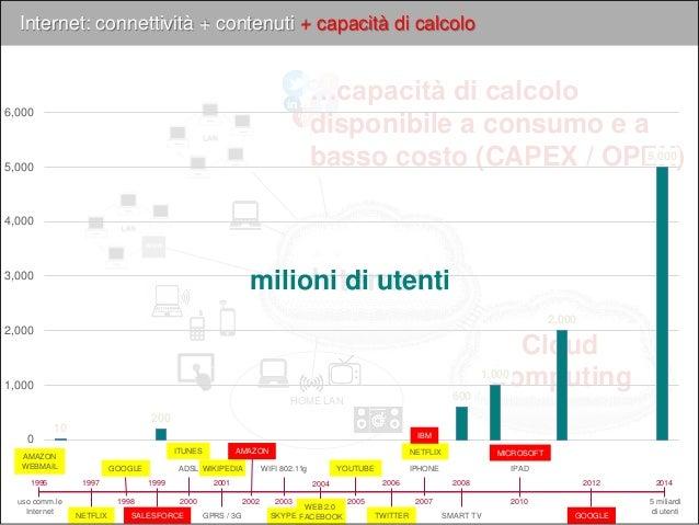 Internet Internet: connettività + contenuti + capacità di calcolo www HOME LAN Cloud Computing 1995 2014 5 miliardi di ute...