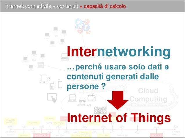 Internet… delle cose 1995 2014 5 miliardi di utenti www 2000 ADSL 2001 GPRS / 3G 2007 IPHONE 2010 IPAD 2008 SMART TV 2003 ...