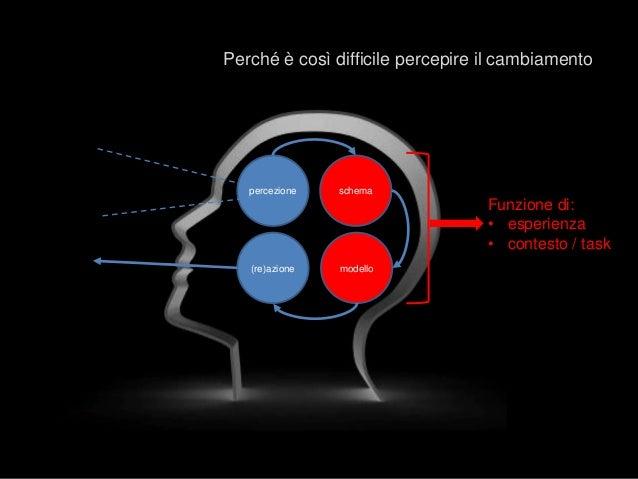 schema modello(re)azione percezione Funzione di: • esperienza • contesto / task Perché è così difficile percepire il cambi...