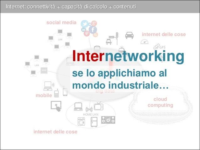 Internet: connettività + capacità di calcolo + contenuti Internet AZIENDA www internet delle cose social media mobile inte...