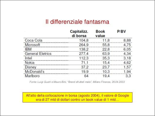 """Fonte: Luigi Guatri e Mauro Bini, """"Brand sfruttati male"""", Milano Finanza, 26.04.2003 Il differenziale fantasma All'atto de..."""