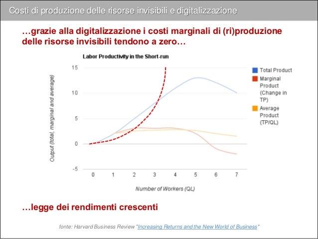 Costi di produzione delle risorse invisibili e digitalizzazione …grazie alla digitalizzazione i costi marginali di (ri)pro...