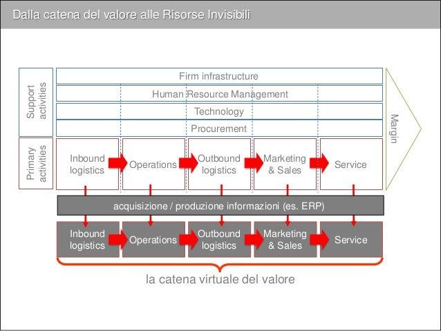 colleghi clienti fornitori partneraltri… distribuzione sintesi selezione organizzazione acquisizione comunicazione produzi...