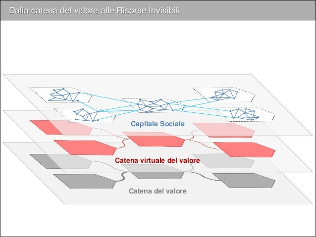 Dalla catena del valore alle Risorse Invisibili Catena virtuale del valore Capitale Sociale Catena del valore Risorse Invi...