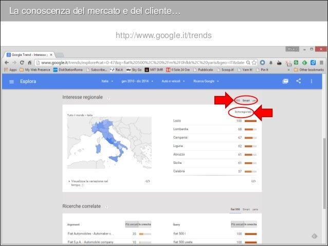 La conoscenza del mercato e del cliente… http://www.google.it/trends