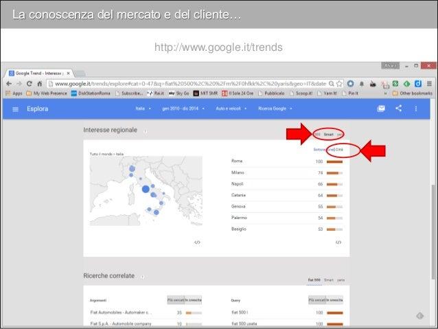 La conoscenza del mercato e del cliente… http://www.google.it/trends Smart Fiat 500 Yaris