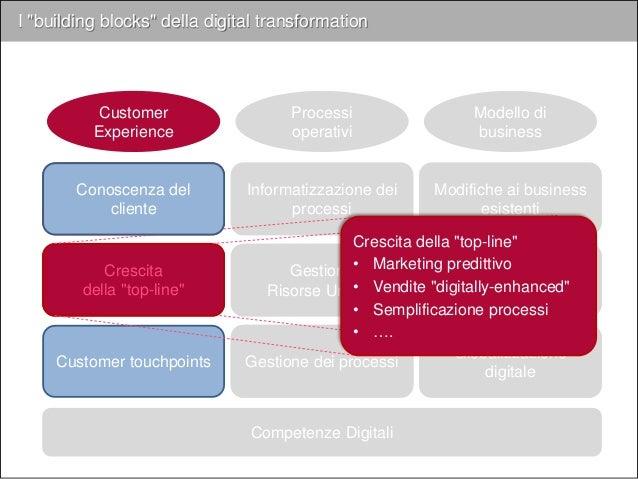 Marketing predittivo La capacità di scoprire, contattare e coinvolgere i clienti (in essere e potenziali) maggiormente pro...