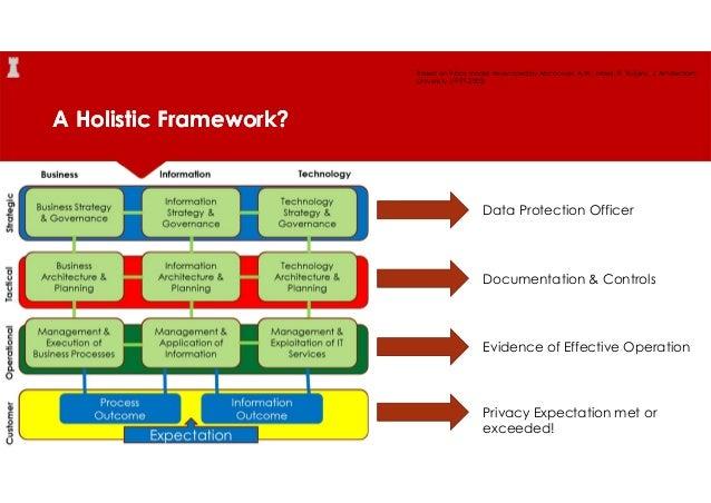 it governance framework