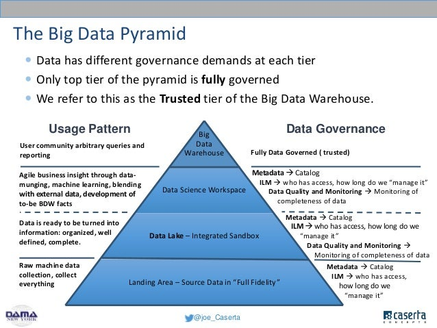 Big Data: Setting Up the Big Data Lake