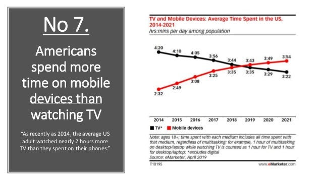 """Americans spend more time on mobile devices than watching TV """"As recently as 2014, the average US adult watched nearly 2 h..."""