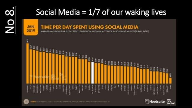 Social Media = 1/7 of our waking livesNo8.