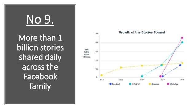 More than 1 billion stories shared daily across the Facebook family No 9.