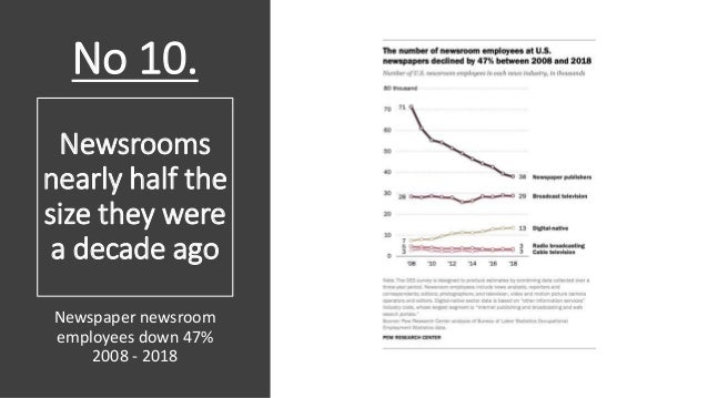 Newsrooms nearly half the size they were a decade ago Newspaper newsroom employees down 47% 2008 - 2018 No 10.