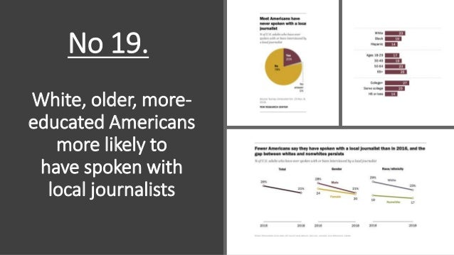 White, older, more- educated Americans more likely to have spoken with local journalists No 19.