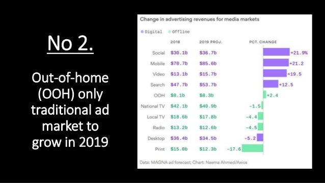 Out-of-home (OOH) only traditional ad market to grow in 2019 No 2.