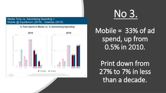 Mobile = 33% of ad spend, up from 0.5% in 2010. Print down from 27% to 7% in less than a decade. No 3.