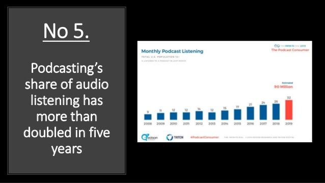 Podcasting's share of audio listening has more than doubled in five years No 5.